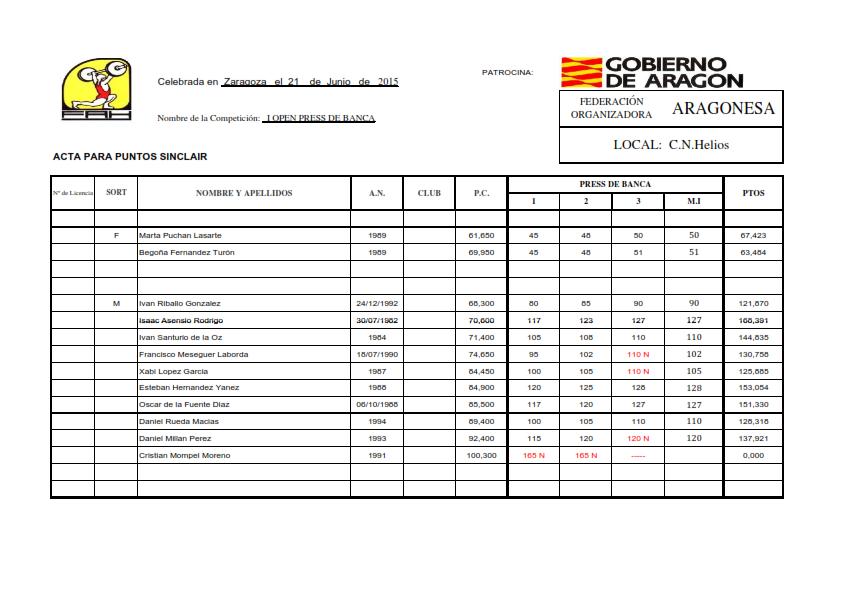 Acta Press de Banca Sinclair M-F