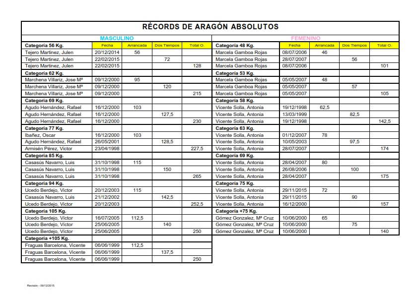 Records Aragón Absolutos_001