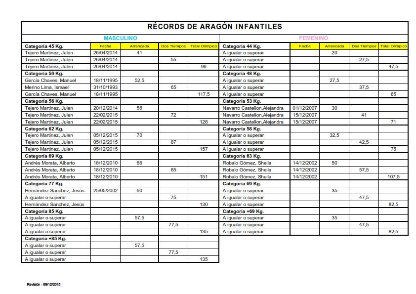 Records Aragón Infantil_001