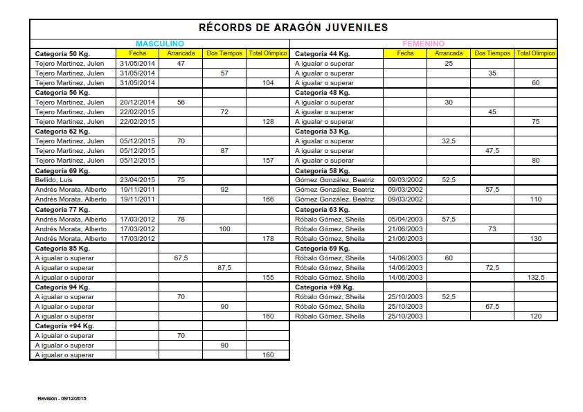 Records Aragón Juvenil_001